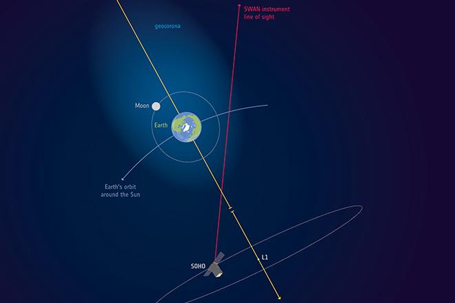 Γήινη ατμόσφαιρα πιο μακριά από τη σελήνη; Νέα μελέτη λέει ότι υπάρχει