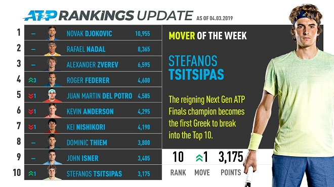 tsitsipas-atp-rankings-movers-4-march-2019