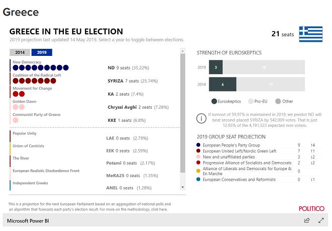 Προβάδισμα 9,5 μονάδων στην Νέα Δημοκρατία έναντι του ΣΥΡΙΖΑ «δίνει» ο αλγόριθμος του Politico για τις ευρωεκλογές