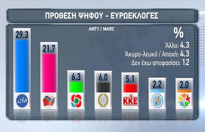 Ευρωεκλογές 2019: Πόσο απέχουν ΝΔ – ΣΥΡΙΖΑ σε νέα δημοσκόπηση