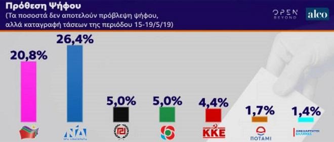 Πόσο απέχουν ΝΔ και ΣΥΡΙΖΑ στις τελευταίες δημοσκοπήσεις