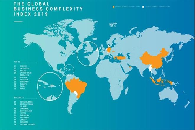 TMF: Η Ελλάδα έχει το πιο πολύπλοκο επιχειρηματικό περιβάλλον παγκοσμίως