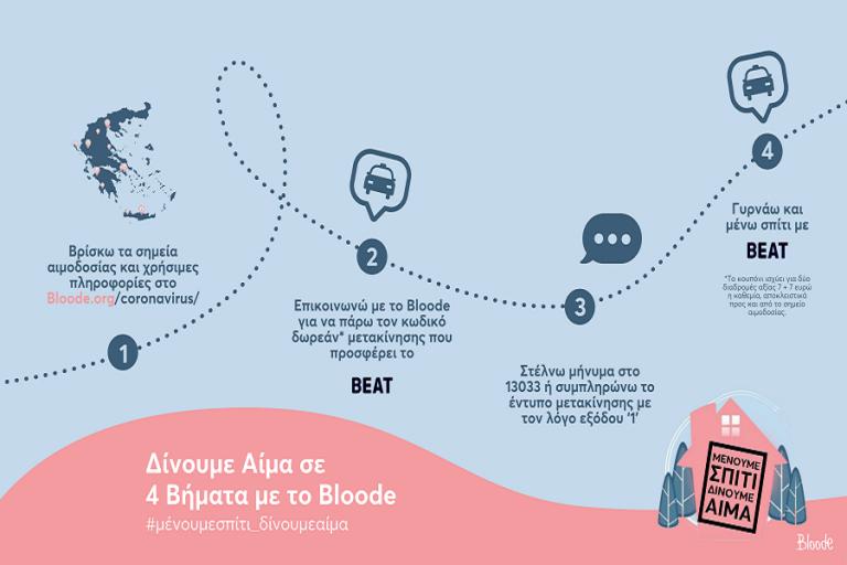 Bloode και Beat σε βοηθούν να συνεχίσεις την αιμοδοσία εν μέσω κορωνοϊού