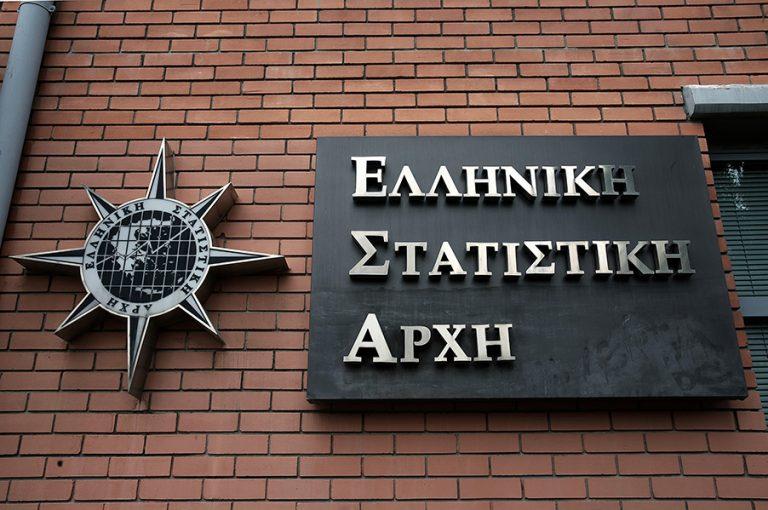 ΕΛΣΤΑΤ: Ύφεση 11,7% το γ' τρίμηνο του 2020