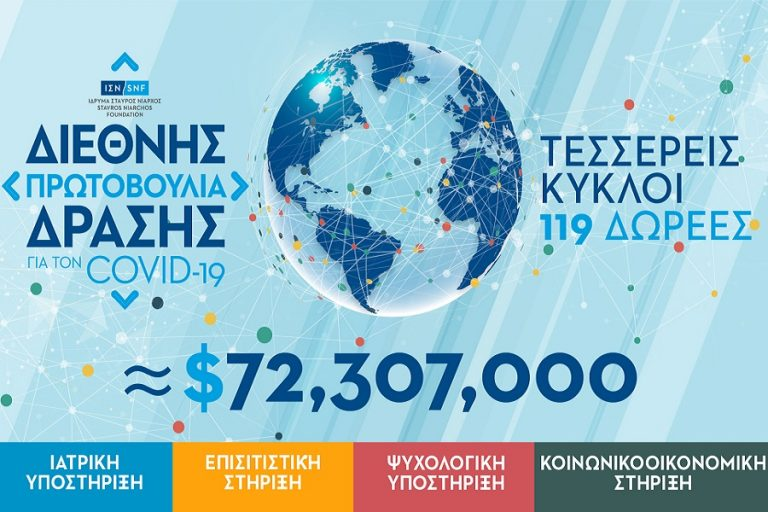 Ίδρυμα Σταύρος Νιάρχος: Νέες δωρεές ύψους 10,8 εκατ. δολαρίων για την αντιμετώπιση των συνεπειών της πανδημίας