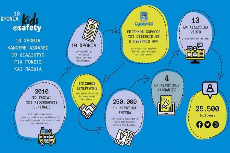 WIND Ελλάς: 10 χρόνια kids@safety- Μία δεκαετία υπεύθυνης πληροφόρησης για την ορθή χρήση του διαδικτύου