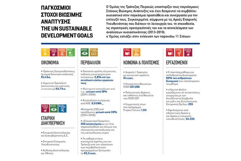 Τράπεζα Πειραιώς: Bιώσιμη Ανάπτυξη- Υπεύθυνη Τραπεζική