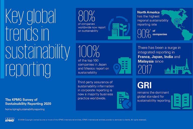KPMG: Πάνω από τα 3/4 των μεγαλύτερων εταιρειών δεν αναφέρουν κινδύνους σχετικά με την απώλεια βιοποικιλότητας
