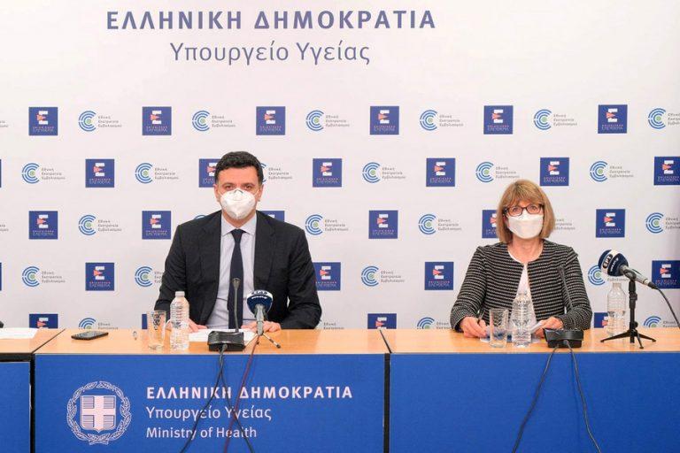 Σε καλό σχετικά επιδημιολογικό επίπεδο η Ελλάδα, αλλά προβληματίζουν τα 480 ημερήσια κρούσματα και η μέση ηλικία των κρουσμάτων