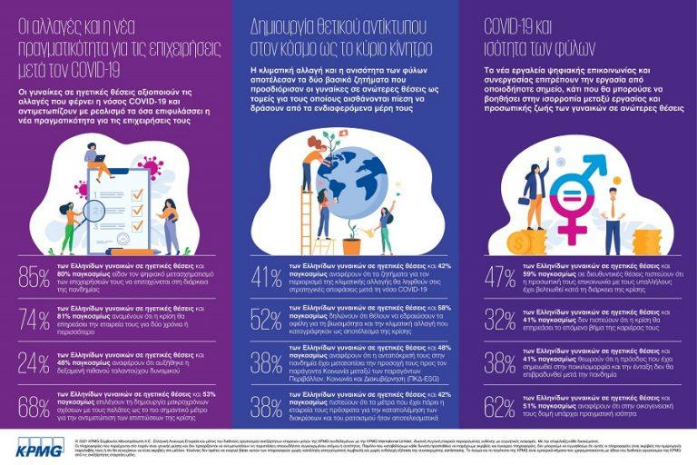 KPMG: Οι γυναίκες σε ηγετικές θέσεις βλέπουν την πανδημία ως μια ευκαιρία για επίτευξη ισότητας των δύο φύλων