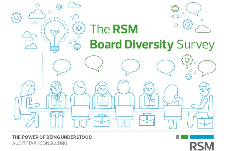 «The RSM Board Diversity Survey»: Τα εντυπωσιακά συμπεράσματα της έρευνας για την κουλτούρα της ποικιλομορφίας